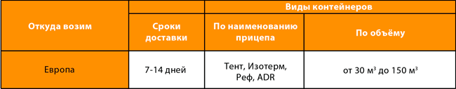 Схема перевозки